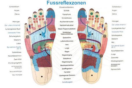 Fussreflexzonen Massage Aarau, BauchWohl Praxis für ein gutes Bauchgefühl, Angela Jordan