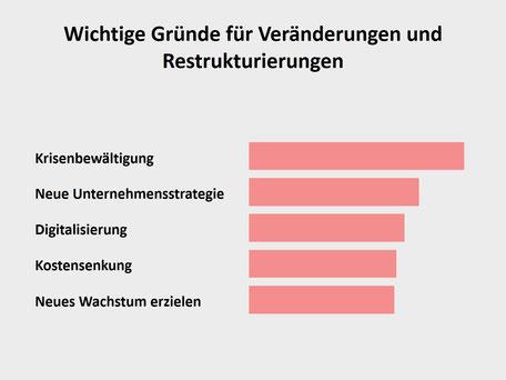 Gründe für Restrukturierungen im Mittelstand