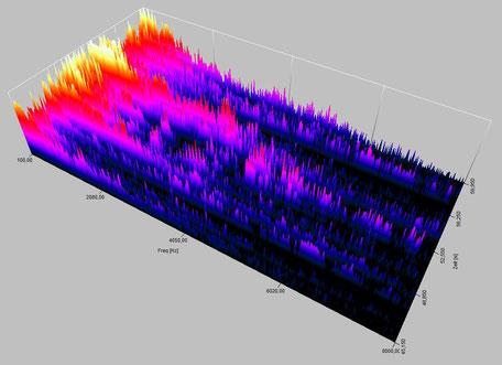 Akustiklaboratorium auf höchstem wissenschaftlichen Niveau