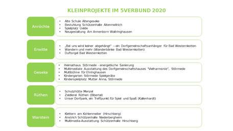 Beschlossene Kleinprojekte im 5verBund im Jahr 2020