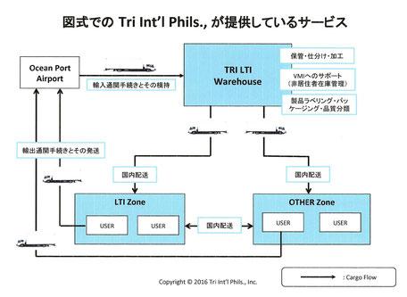 Services of Tri International Phils., Inc.