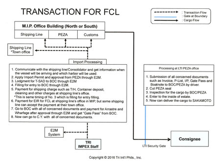 Transaction for FCL