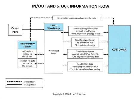 IN/OUT and stock information flow