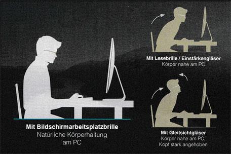 Vergleich Körperhaltung mit Lesebrille/Gleitsichtbrille und für die Büroumgebung optimierter Arbeitsplatzbrille