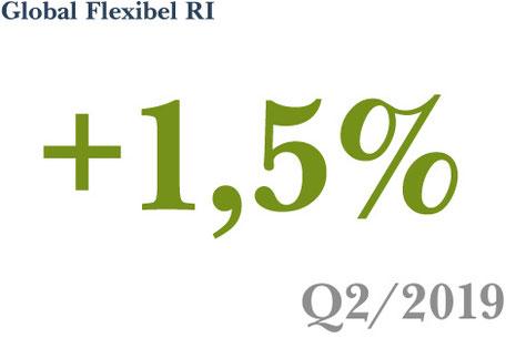 Fonds-Vermögensverwaltung Strategie Global Flexibel RI erzielt ein Plus von 1,5% in Q2 2019