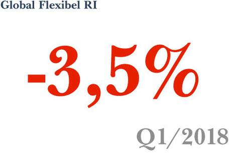 Wertentwicklung der Anlagestrategie Global Flexibel RI im 1. Quartal 2018