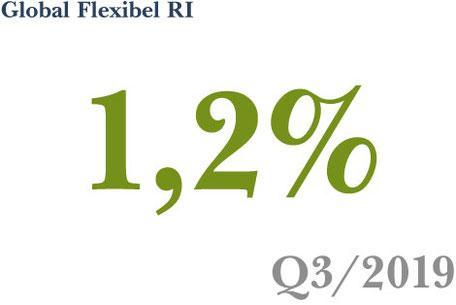 Fonds-Vermögensverwaltung Strategie Global Flexibel RI erzielt ein Plus von 1,2% in Q3 2019