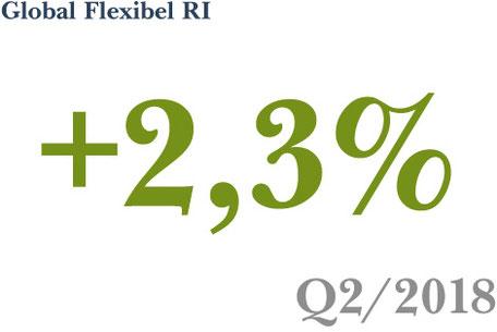 Wertentwicklung der Anlagestrategie Global Flexibel RI im 2. Quartal 2018