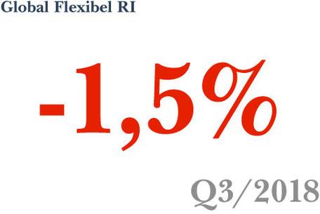 Fonds-Vermögensverwaltung Strategie Global Flexibel RI erzielt -1,5% in Q3 2018