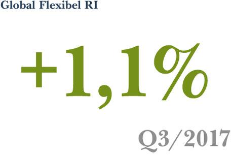 Wertentwicklung der Anlagestrategie Global Flexibel RI im 3. Quartal 2017
