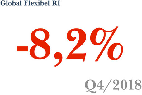 Fonds-Vermögensverwaltung Strategie Global Flexibel RI erzielt -8,2% in Q4 2018