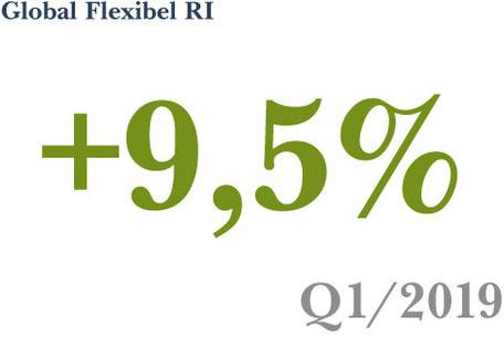 Fonds-Vermögensverwaltung Strategie Global Flexibel RI erzielt ein Plus von 9,5% in Q1 2019