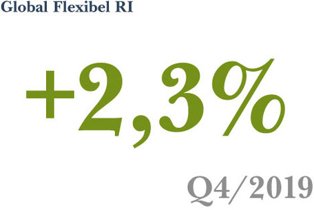 Fonds-Vermögensverwaltung Strategie Global Flexibel RI erzielt ein Plus von 2,3% in Q4 2019