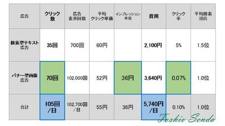島根県松江市へ広告を配信してみた事例|Yahoo!プロモーション広告Google Adwords の配信・運用代行なら、空のポケット(仙田利夫)