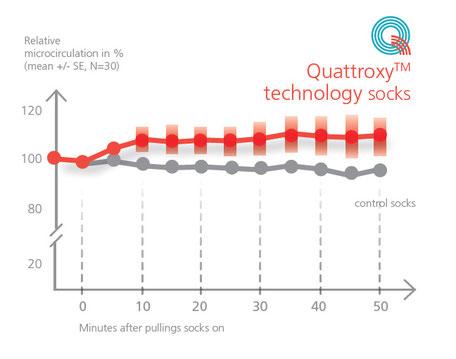 Mikrozirkulationsdifferenz | rot: Reflexa® Quattroxy™ Technologie Socken, grau: Kontrollsocken