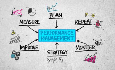 Managementroutinen | KPI - PPI - API | Besprechungseffektivität | RACI | Shopfloor Management | Zero Loss Journey