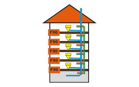 Brandschutz-Produkte bei RSP®