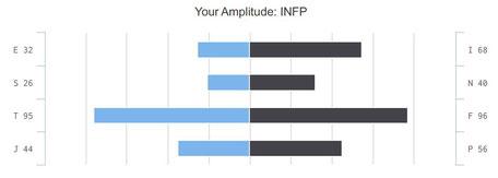 Ergebnisse des Persönlichkeitstests Visual Questionnaire
