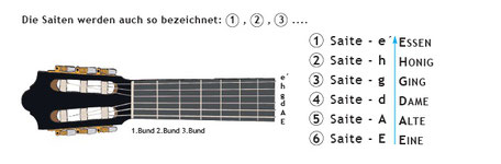 Wie stimmt man eine Gitarre