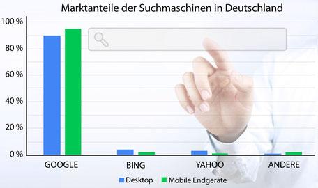 Suchmaschinen Marktanteile