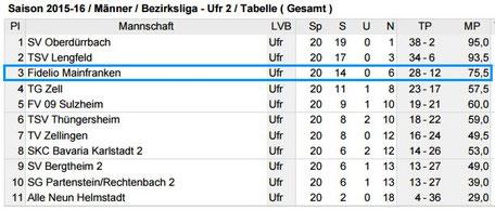 Tabelle Bezirksliga Unterfranken 2