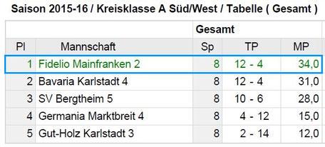 Tabelle Kreisklasse A Süd West