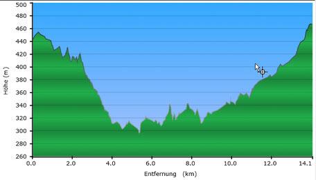 Höhenprofil Alpenrod - Stockum 14 km
