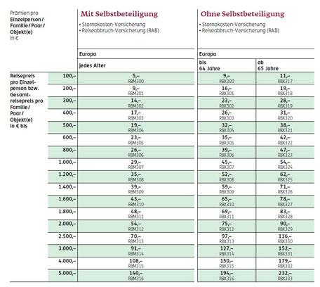 Tarife, Preise, Leistungen der Auto-Bahn-Bus Reiserücktrittskosten-Versicherung für eine einzelne Reise