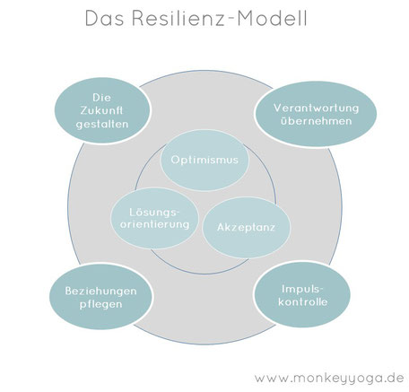 Resilienz, Resilienz-Modell