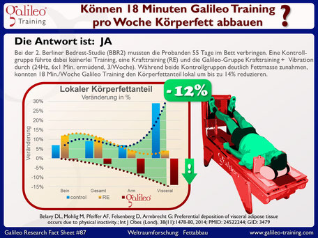 Galileo Vibrationstraining, Übergewicht, Fettabbau, Adipositas, Studie, Vibrationsplatten, Meinungen: www.kaiserpower.com
