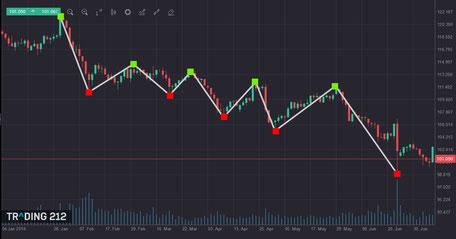 Dollar Yen im Abwärtstrend