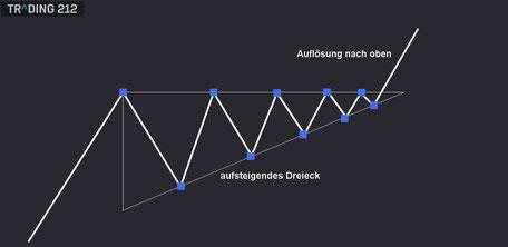 Aufsteigendes Dreieck als Chartanalyse in der Technischen Analyse