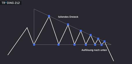 Fallendes Dreieck als Chartformation in der Technischen Analyse