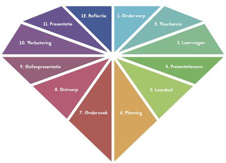 Briljant-model bij Verrijkend Projectonderwijs voor hoogbegaafde en begaafde leerlingen in de plusklas en klas. Leervragen, project, leren leren, presenteren, reflecteren, onderzoek doen, hoogbegaafdheid, basisonderwijs, basisschool, leerkracht.