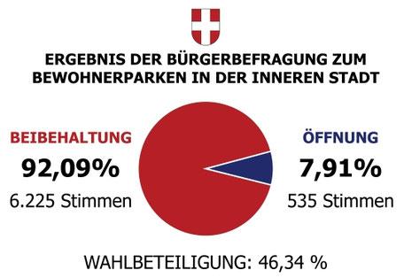 Ergebnis der Bürgerbefragung zum Bewohnerparken in der Inneren Stadt