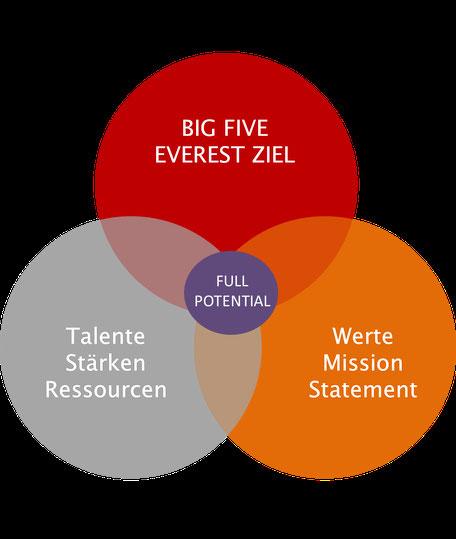 Die fünf Leitbild Faktoren bilden die Grundlage für den Inneren Kompass