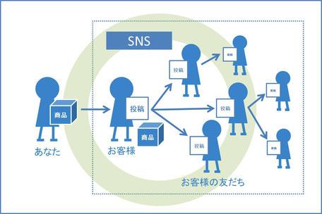SNSの活用で成功するパターン
