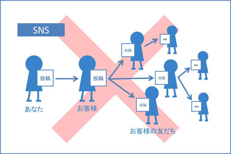 SNSの活用で失敗するパターン