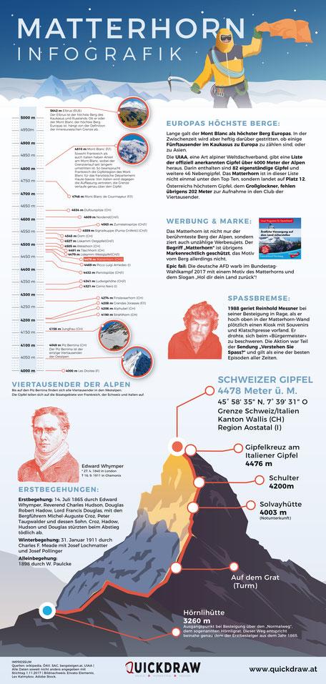 Infografik Matterhorn