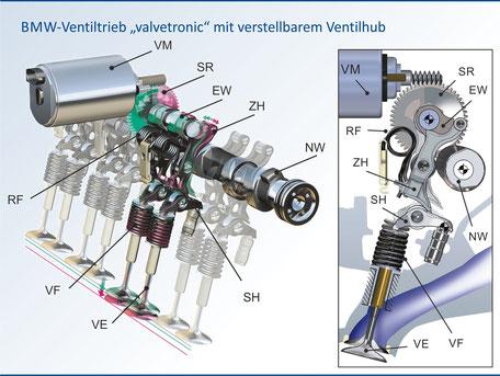"""BMW-Ventiltrieb """"valvetronic"""" mit verstellbarem Ventilhub"""