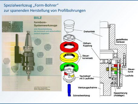 Kurven-Führungsgetriebe für ein Spezialwerkzeug zur Herstellung unrunder Profilbohrungen