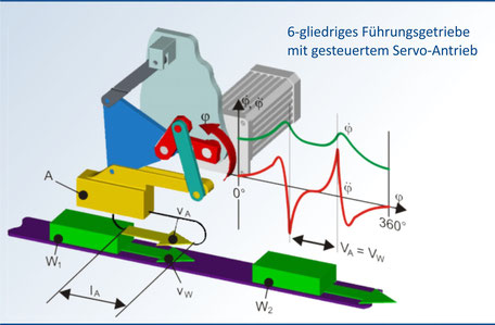 Bewegungsdesign für den Motion-Control-Antrieb von Koppelgetrieben