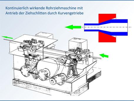 Kraftschlüssiges Kurvengetriebe einer kontinuierlich wirkenden Rohr-Ziehmaschine
