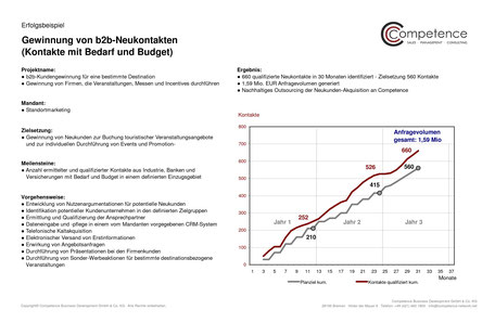 Competence Erfolgsbeispiel Gewinnung von b2b Neukontakten