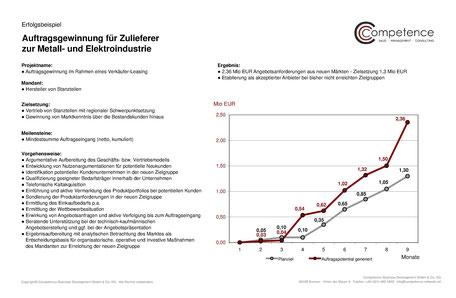 Competence Erfolgsbeispiel Auftragsgewinnung Metall- und Elektronikindustrie