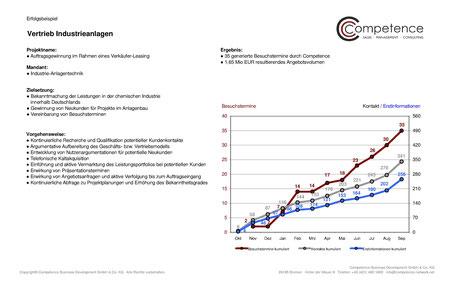 Competence Erfolgsbeispiel Vertrieb Industrieanlagen