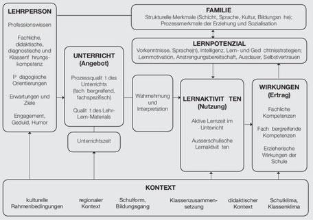 Angebot-Nutzungs-Modell des Unterrichts (Helmke, 2009, S. 73)