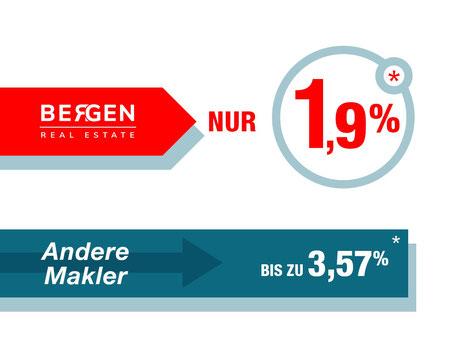 Weniger Provision bei Bergen nur 1,9%