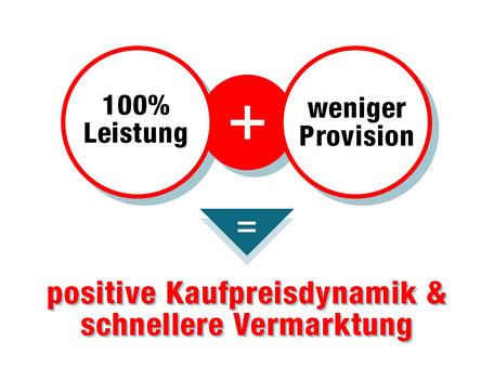 nur 1,9% Maklerprovision