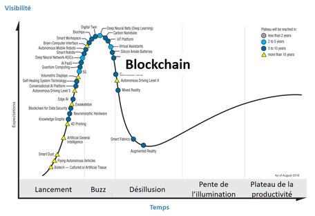 02b7be26b81c0 Impossible de ne pas mentionner le fameux cycle des technologies de Gartner  qui montre que la blockchain est sur une pente descendante mais qu'elle  devrait ...
